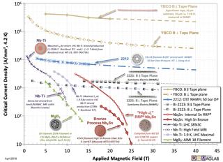 Superconductor Non-Stabilizer Critical Currents - color version