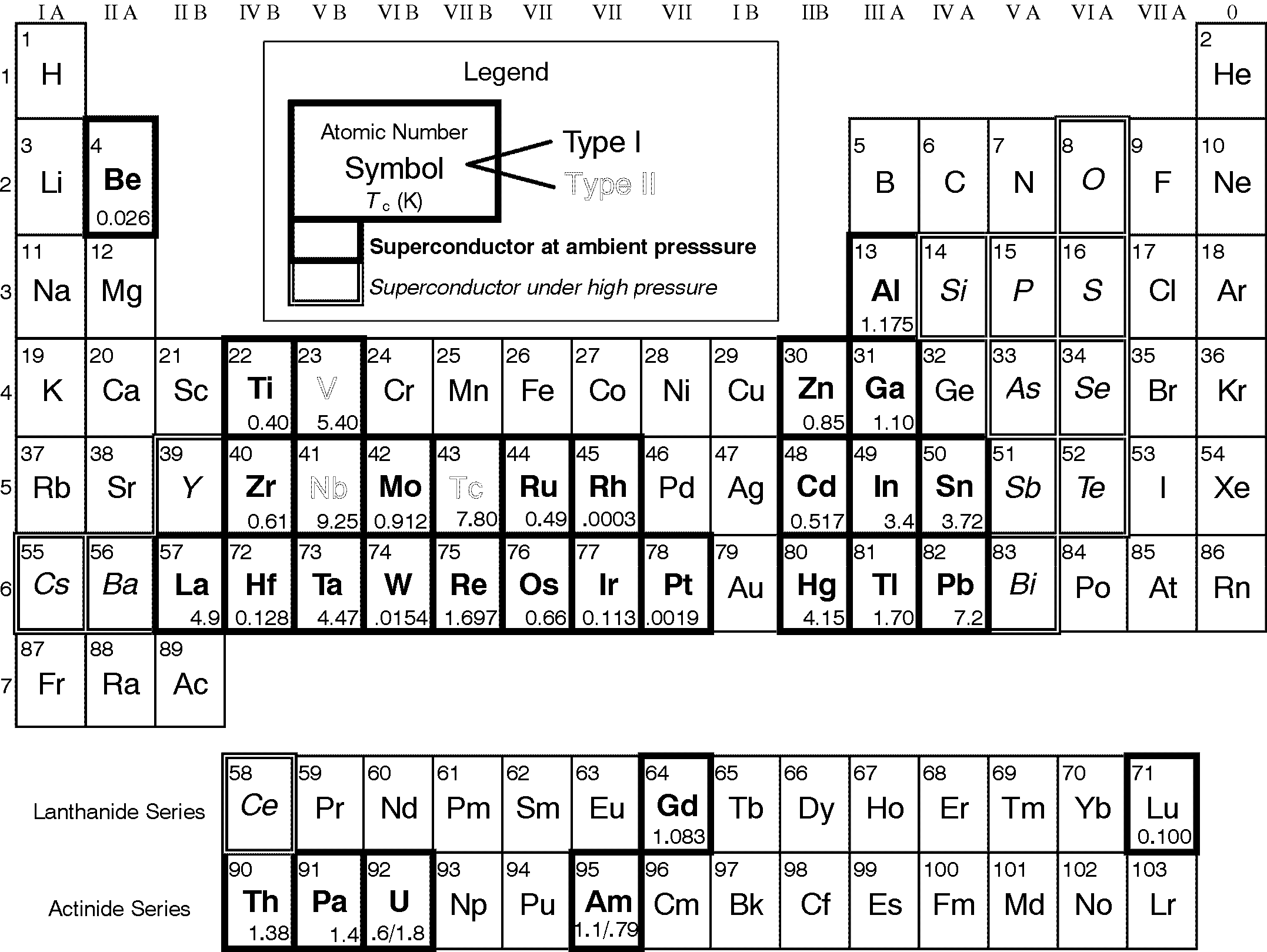 Brief history superconductivity applications periodic table showing superconducting elements gamestrikefo Choice Image